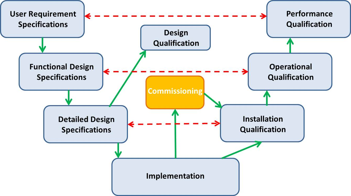 detailed design process and design specifications Start programming without any detailed plans design is highly software design process is an high-integrity system specification and design.