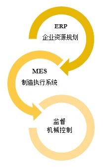 mes_CN